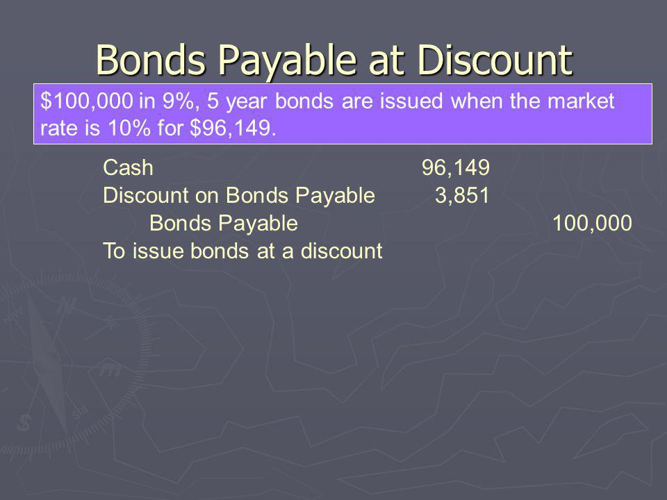 Bonds Payable at Discount $100,000 in 9%, 5 year bonds are issued when the market rate is 10% for $96,149. Cash96,149 To issue bonds at a discount Dis