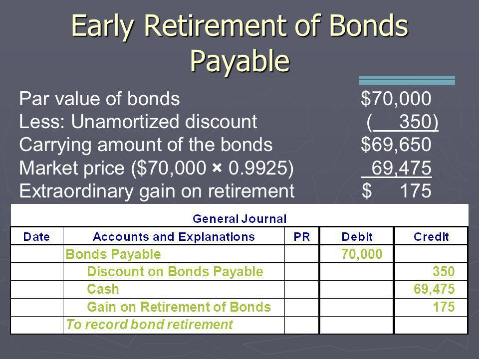 Early Retirement of Bonds Payable Par value of bonds$70,000 Less: Unamortized discount( 350) Carrying amount of the bonds$69,650 Market price ($70,000
