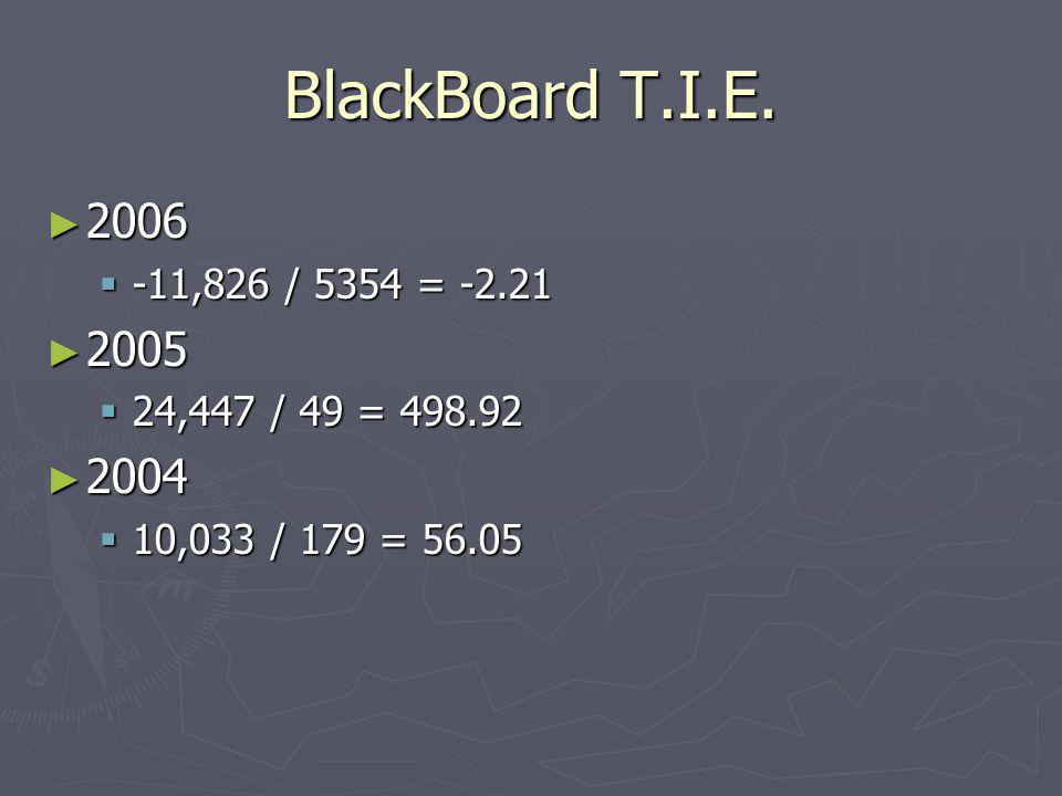 BlackBoard T.I.E. 2006 2006 -11,826 / 5354 = -2.21 -11,826 / 5354 = -2.21 2005 2005 24,447 / 49 = 498.92 24,447 / 49 = 498.92 2004 2004 10,033 / 179 =