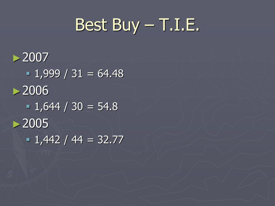 Best Buy – T.I.E. 2007 2007 1,999 / 31 = 64.48 1,999 / 31 = 64.48 2006 2006 1,644 / 30 = 54.8 1,644 / 30 = 54.8 2005 2005 1,442 / 44 = 32.77 1,442 / 4