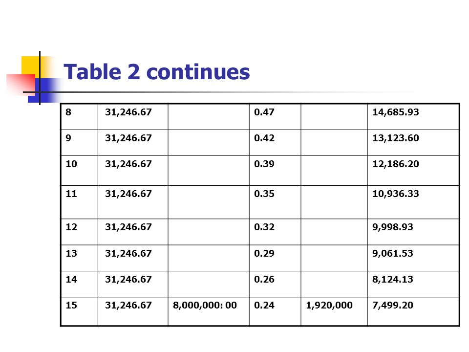 Table 2 continues 8 31,246.670.4714,685.93 9 31,246.670.4213,123.60 10 31,246.670.3912,186.20 11 31,246.670.3510,936.33 12 31,246.670.329,998.93 13 31