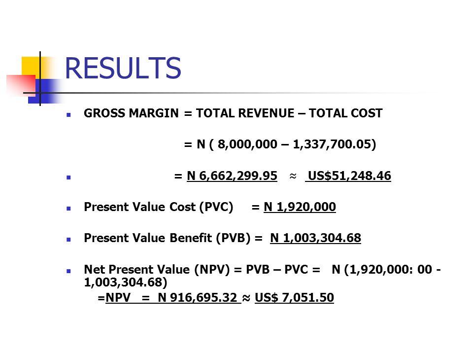 RESULTS GROSS MARGIN = TOTAL REVENUE – TOTAL COST = N ( 8,000,000 – 1,337,700.05) = N 6,662,299.95 US$51,248.46 Present Value Cost (PVC) = N 1,920,000