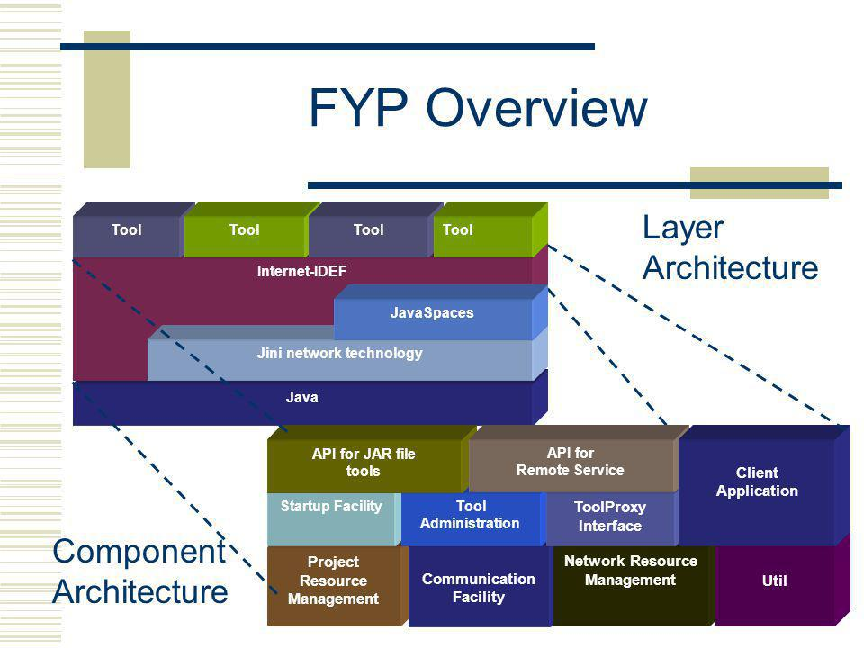 FYP Overview Java Internet-IDEF Jini network technology JavaSpaces Tool Project Resource Management Communication Facility Network Resource Management Util Startup Facility Tool Administration ToolProxy Interface API for JAR file tools API for Remote Service Client Application Layer Architecture Component Architecture
