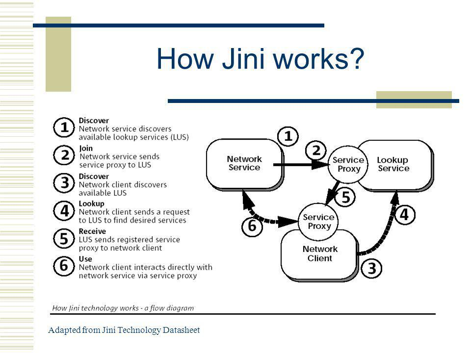 How Jini works? Adapted from Jini Technology Datasheet