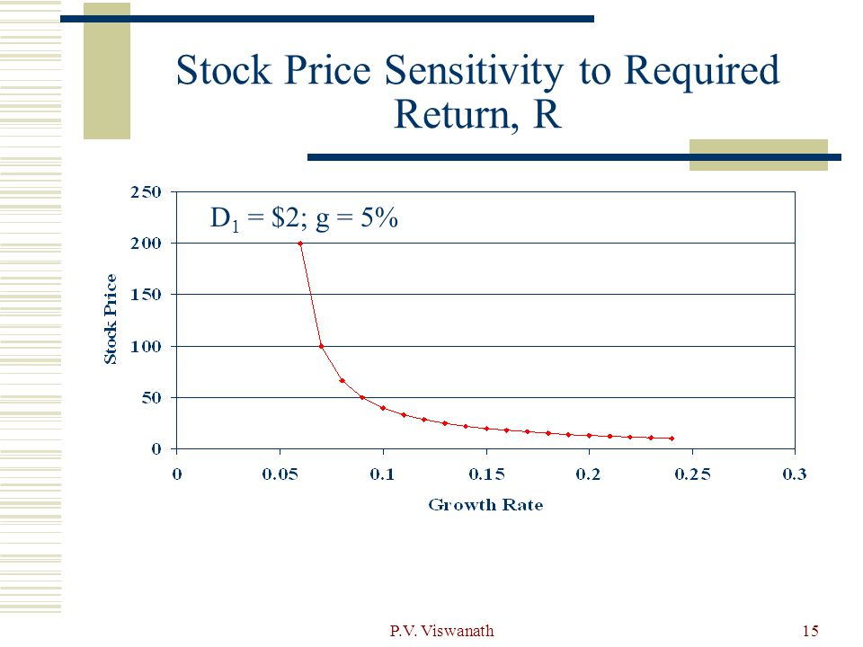 P.V. Viswanath15 Stock Price Sensitivity to Required Return, R D 1 = $2; g = 5%