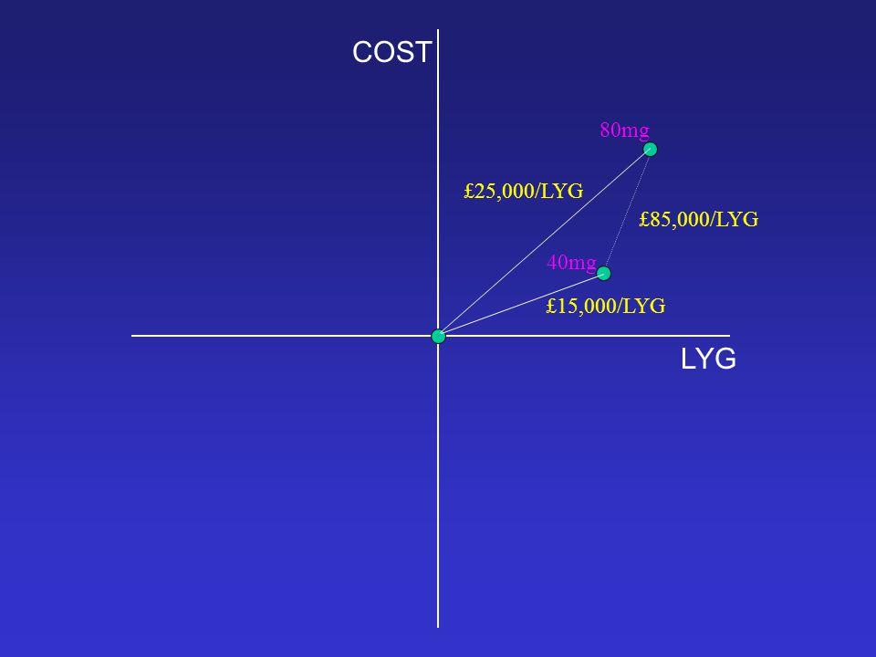 COST LYG £25,000/LYG £15,000/LYG £85,000/LYG 80mg 40mg