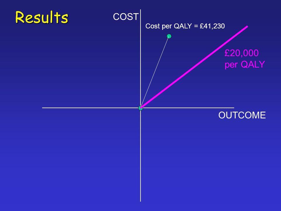 Results COST OUTCOME Cost per QALY = £41,230 £20,000 per QALY