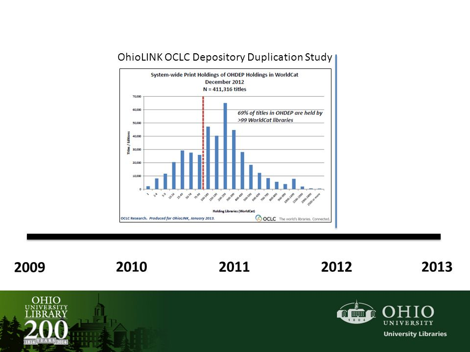 2009 2010 20112012 2013 OhioLINK OCLC Depository Duplication Study