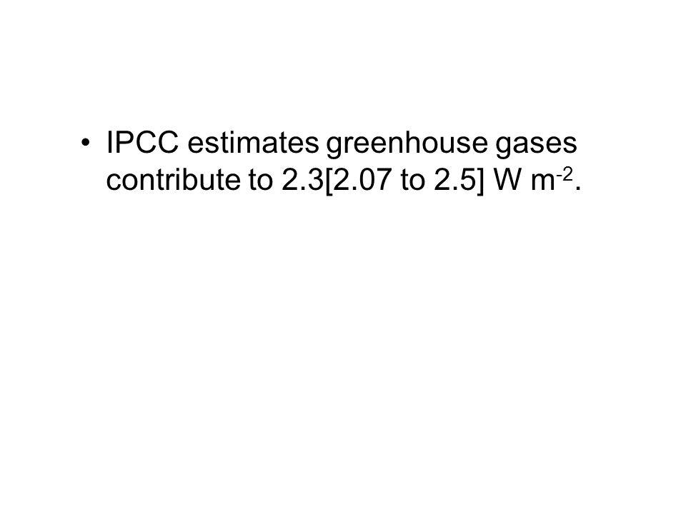 IPCC estimates greenhouse gases contribute to 2.3[2.07 to 2.5] W m -2.