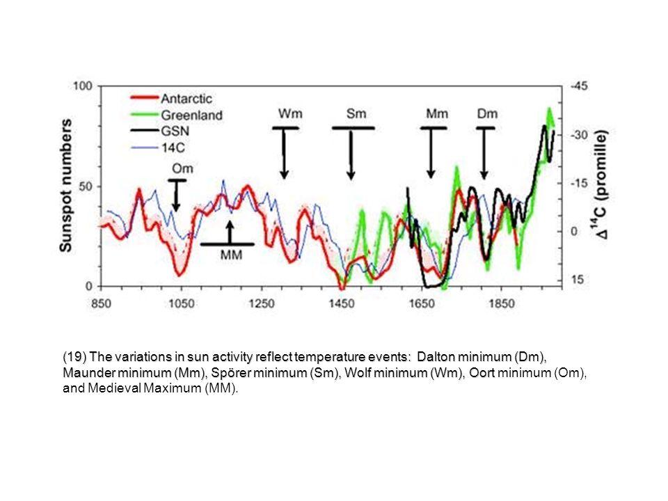 (19) The variations in sun activity reflect temperature events: Dalton minimum (Dm), Maunder minimum (Mm), Spörer minimum (Sm), Wolf minimum (Wm), Oor