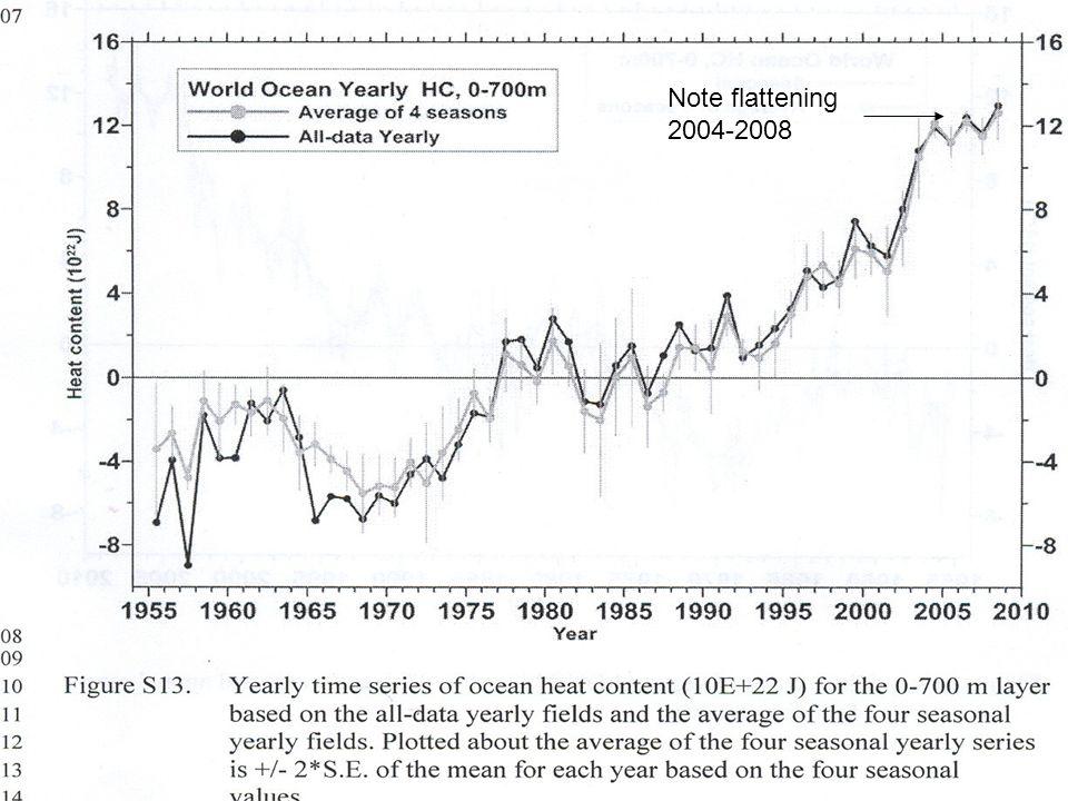 Note flattening 2004-2008