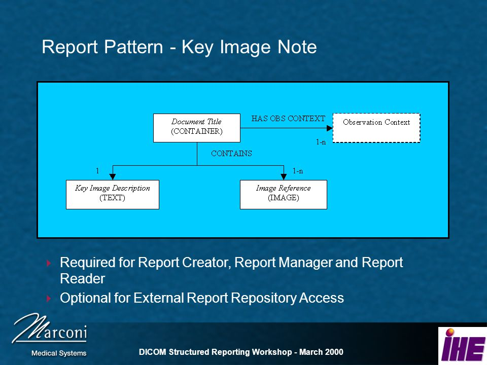 DICOM Structured Reporting Workshop - March 2000 Report Pattern - Key Image Note Required for Report Creator, Report Manager and Report Reader Optional for External Report Repository Access