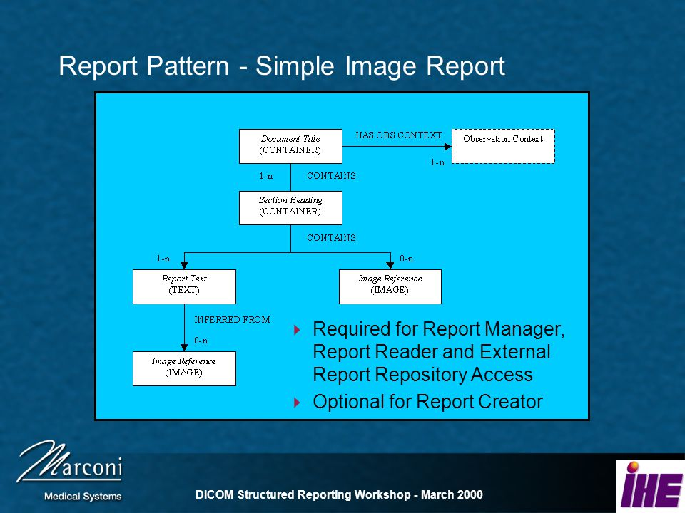 DICOM Structured Reporting Workshop - March 2000 Report Pattern - Simple Image Report Required for Report Manager, Report Reader and External Report Repository Access Optional for Report Creator