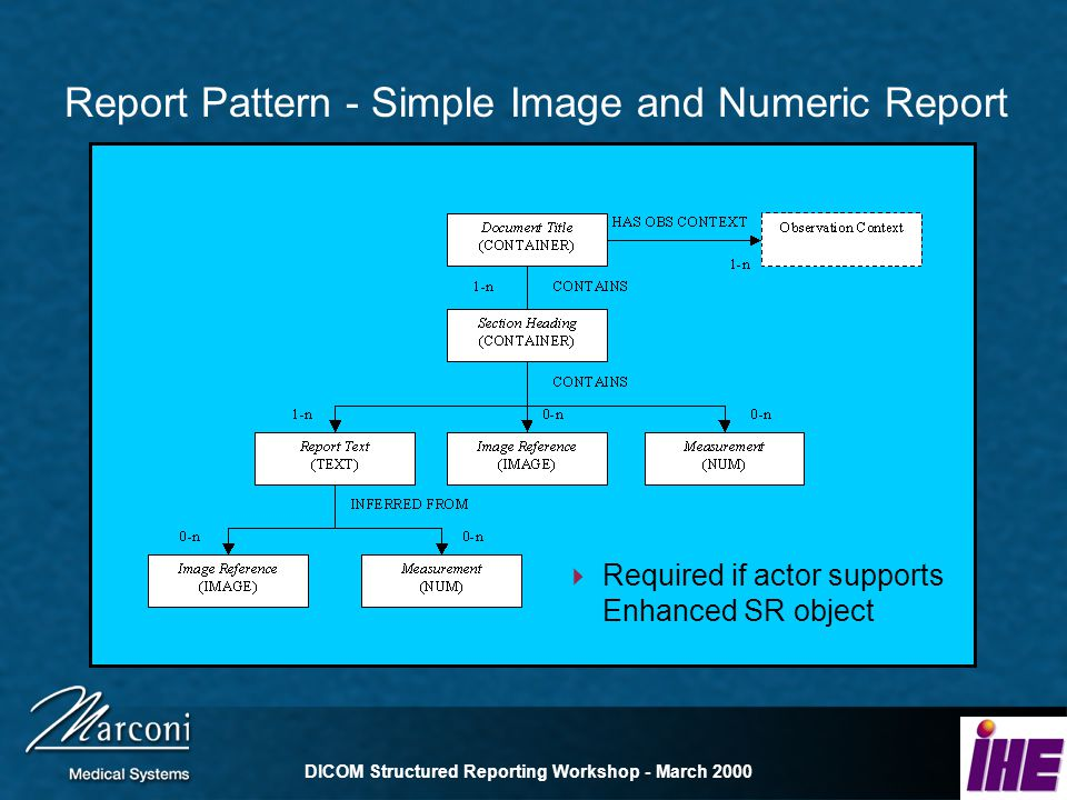 DICOM Structured Reporting Workshop - March 2000 Report Pattern - Simple Image and Numeric Report Required if actor supports Enhanced SR object