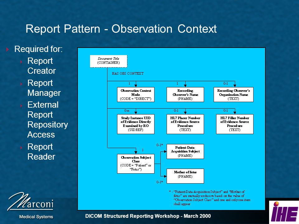 DICOM Structured Reporting Workshop - March 2000 Report Pattern - Observation Context Required for: Report Creator Report Manager External Report Repository Access Report Reader