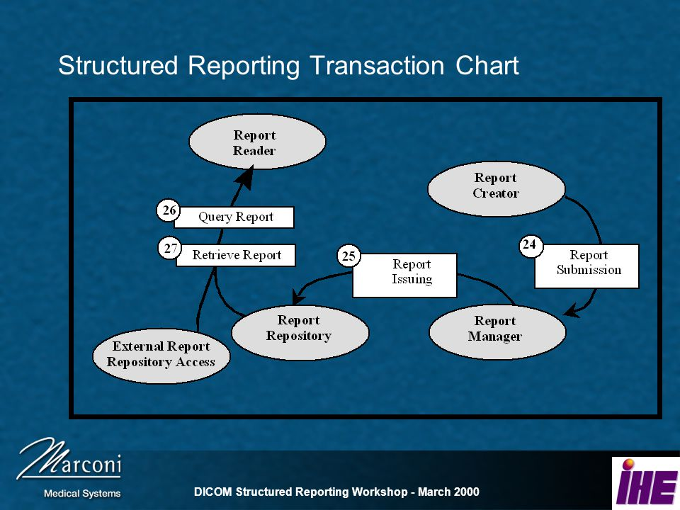 DICOM Structured Reporting Workshop - March 2000 Structured Reporting Transaction Chart