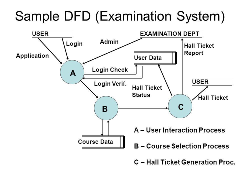 Sample DFD (Examination System) EXAMINATION DEPTUSER Application Login Admin User Data Course Data Login Check Login Verif. Hall Ticket Status Hall Ti
