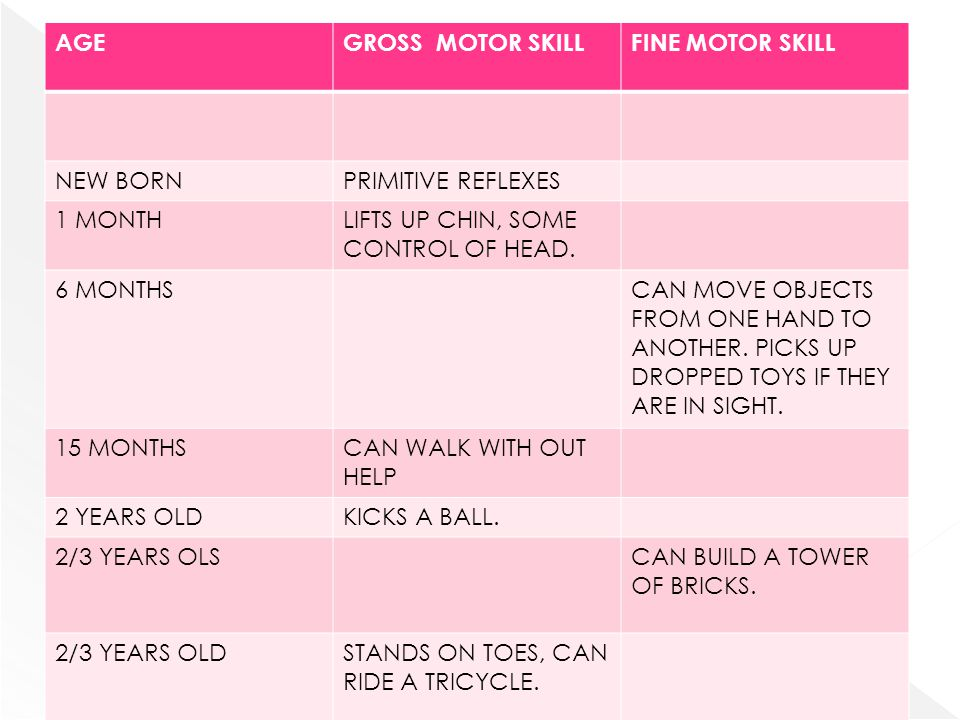 AGEGROSS MOTOR SKILLFINE MOTOR SKILL NEW BORNPRIMITIVE REFLEXES 1 MONTHLIFTS UP CHIN, SOME CONTROL OF HEAD. 6 MONTHSCAN MOVE OBJECTS FROM ONE HAND TO