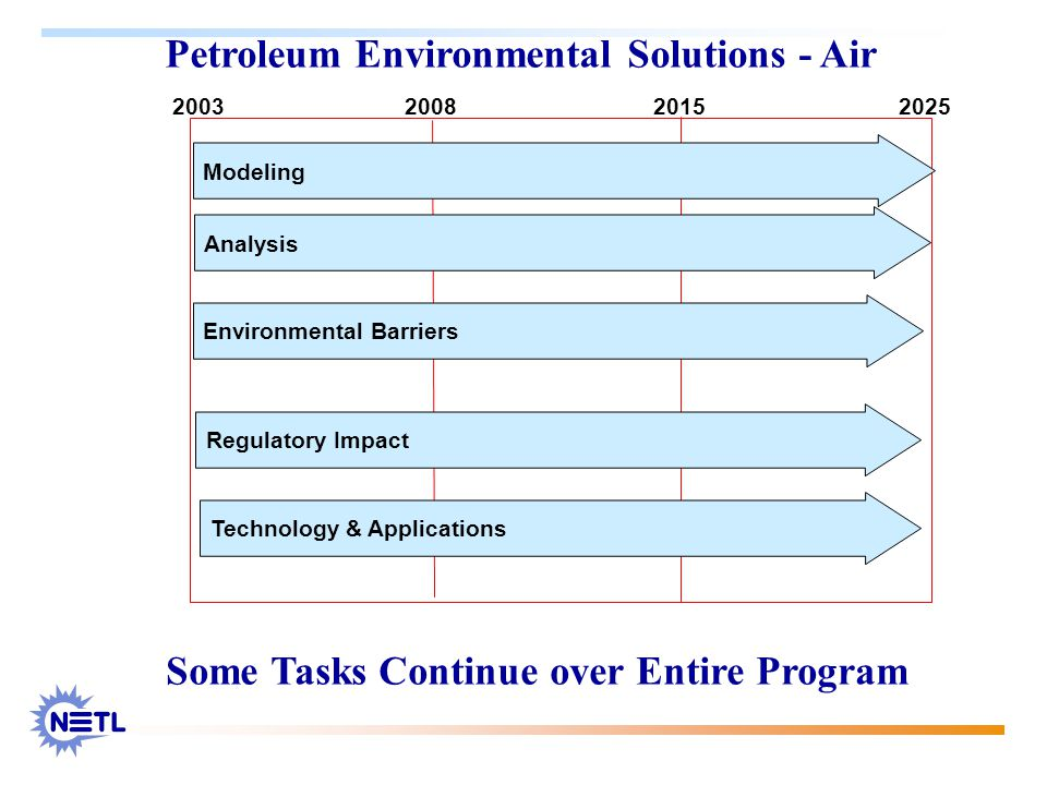 Petroleum Environmental Solutions - Air 2003 20082015 2025 Modeling Analysis Environmental Barriers Regulatory Impact Technology & Applications Some Tasks Continue over Entire Program