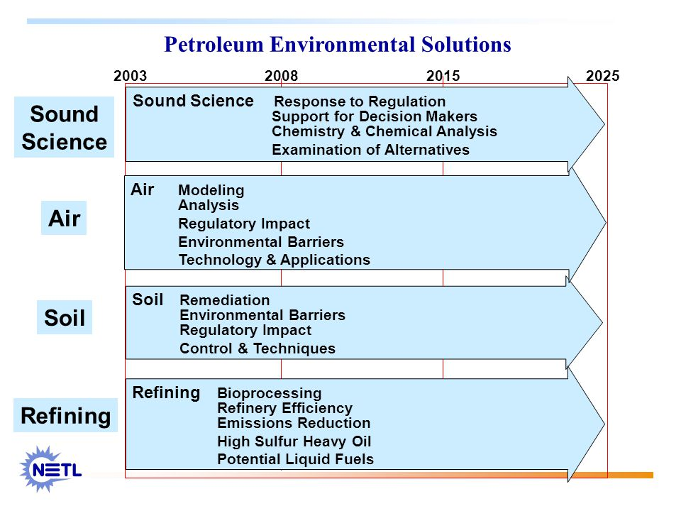 Petroleum Environmental Solutions 2003 20082015 2025 Air Soil Sound Science Soil Remediation Environmental Barriers Regulatory Impact Control & Techniques Air Modeling Analysis Regulatory Impact Environmental Barriers Technology & Applications Refining Refining Bioprocessing Refinery Efficiency Emissions Reduction High Sulfur Heavy Oil Potential Liquid Fuels Sound Science Response to Regulation Support for Decision Makers Chemistry & Chemical Analysis Examination of Alternatives