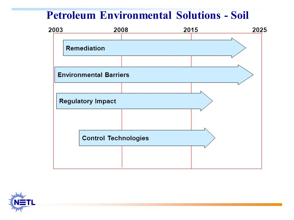 Petroleum Environmental Solutions - Soil 2003 20082015 2025 Remediation Environmental Barriers Regulatory Impact Control Technologies