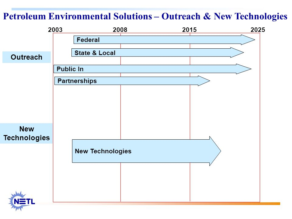 Petroleum Environmental Solutions – Outreach & New Technologies 2003 20082015 2025 Federal State & Local Public In Partnerships Outreach New Technologies New Technologies
