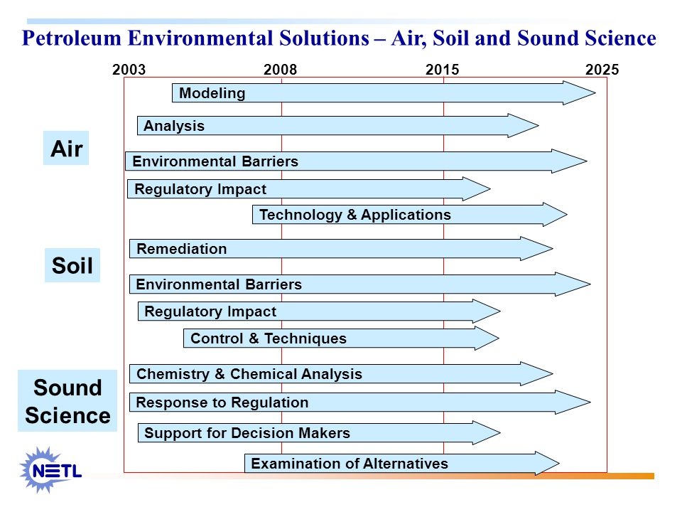 Petroleum Environmental Solutions – Air, Soil and Sound Science 2003 20082015 2025 Modeling Analysis Environmental Barriers Regulatory Impact Technology & Applications Remediation Environmental Barriers Regulatory Impact Control & Techniques Air Soil Sound Science Chemistry & Chemical Analysis Response to Regulation Support for Decision Makers Examination of Alternatives