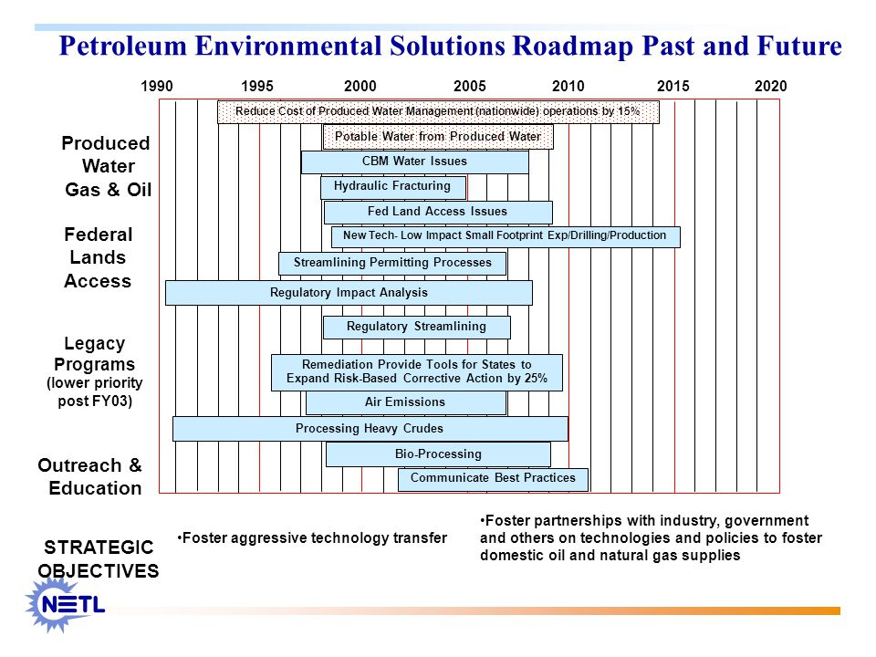Petroleum Environmental Solutions Roadmap Past and Future STRATEGIC OBJECTIVES Foster partnerships with industry, government and others on technologies and policies to foster domestic oil and natural gas supplies Foster aggressive technology transfer 1990199520002005201020152020 Produced Water Gas & Oil Federal Lands Access Legacy Programs (lower priority post FY03) Outreach & Education Potable Water from Produced Water Regulatory Streamlining Processing Heavy Crudes Bio-Processing Reduce Cost of Produced Water Management (nationwide) operations by 15% Streamlining Permitting Processes Communicate Best Practices New Tech- Low Impact Small Footprint Exp/Drilling/Production Hydraulic Fracturing Air Emissions Remediation Provide Tools for States to Expand Risk-Based Corrective Action by 25% Regulatory Impact Analysis CBM Water Issues Fed Land Access Issues