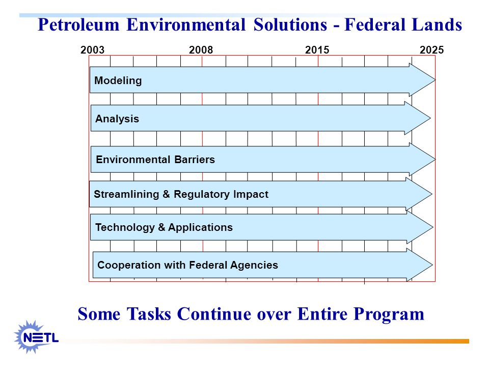 Petroleum Environmental Solutions - Federal Lands 2003 20082015 2025 Modeling Analysis Environmental Barriers Streamlining & Regulatory Impact Technology & Applications Cooperation with Federal Agencies Some Tasks Continue over Entire Program