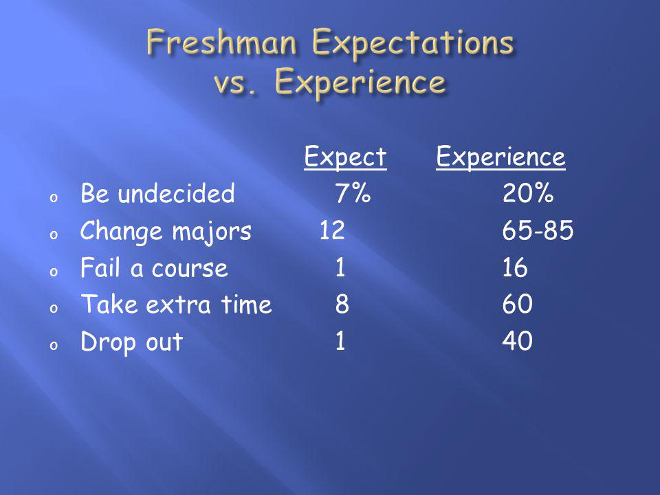 ExpectExperience o Be undecided 7%20% o Change majors 1265-85 o Fail a course 116 o Take extra time 860 o Drop out 140