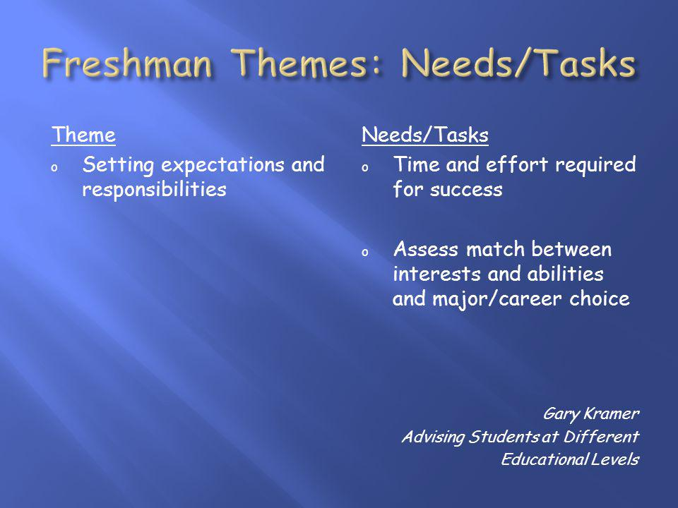 Theme o Setting expectations and responsibilities Needs/Tasks o Time and effort required for success o Assess match between interests and abilities and major/career choice Gary Kramer Advising Students at Different Educational Levels