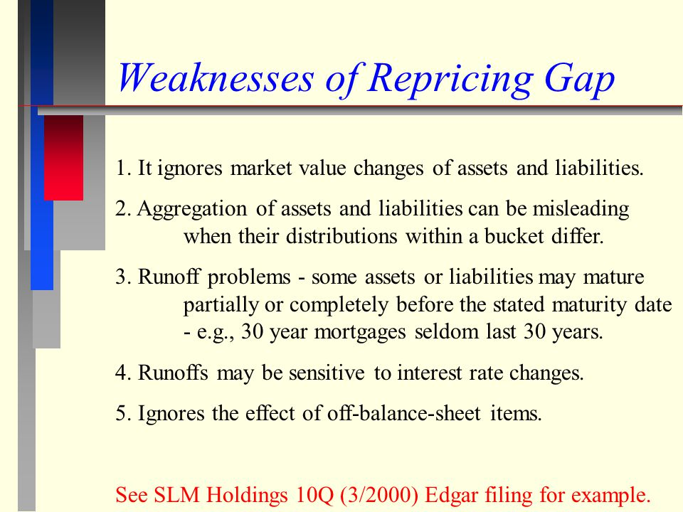 Weaknesses of Repricing Gap 1. It ignores market value changes of assets and liabilities. 2. Aggregation of assets and liabilities can be misleading w