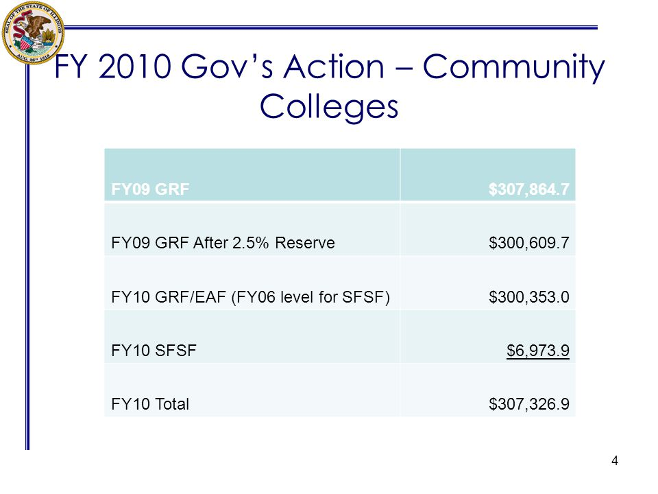 FY 2010 Govs Action – Community Colleges 4 FY09 GRF$307,864.7 FY09 GRF After 2.5% Reserve$300,609.7 FY10 GRF/EAF (FY06 level for SFSF)$300,353.0 FY10