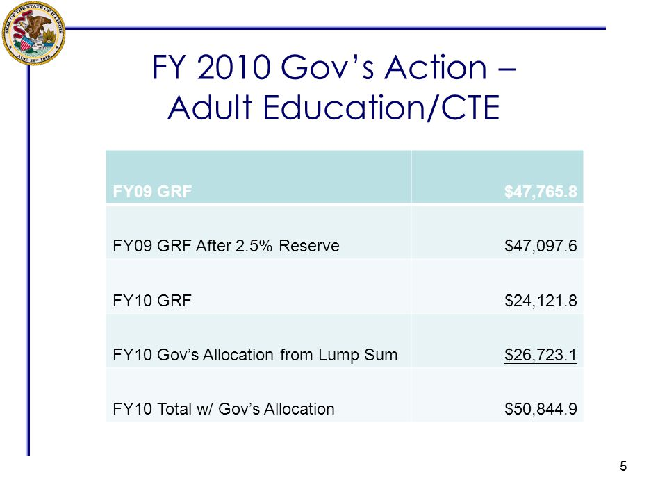 FY 2010 Govs Action – Adult Education/CTE 5 FY09 GRF$47,765.8 FY09 GRF After 2.5% Reserve$47,097.6 FY10 GRF$24,121.8 FY10 Govs Allocation from Lump Su