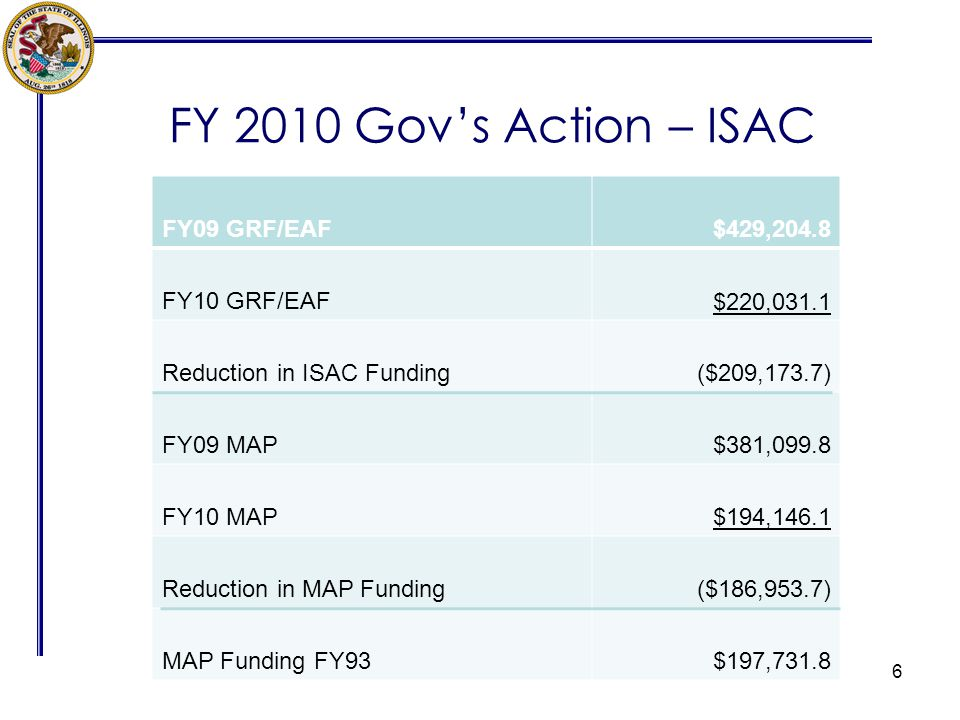 FY 2010 Govs Action – ISAC 6 FY09 GRF/EAF$429,204.8 FY10 GRF/EAF$220,031.1 Reduction in ISAC Funding($209,173.7) FY09 MAP$381,099.8 FY10 MAP$194,146.1