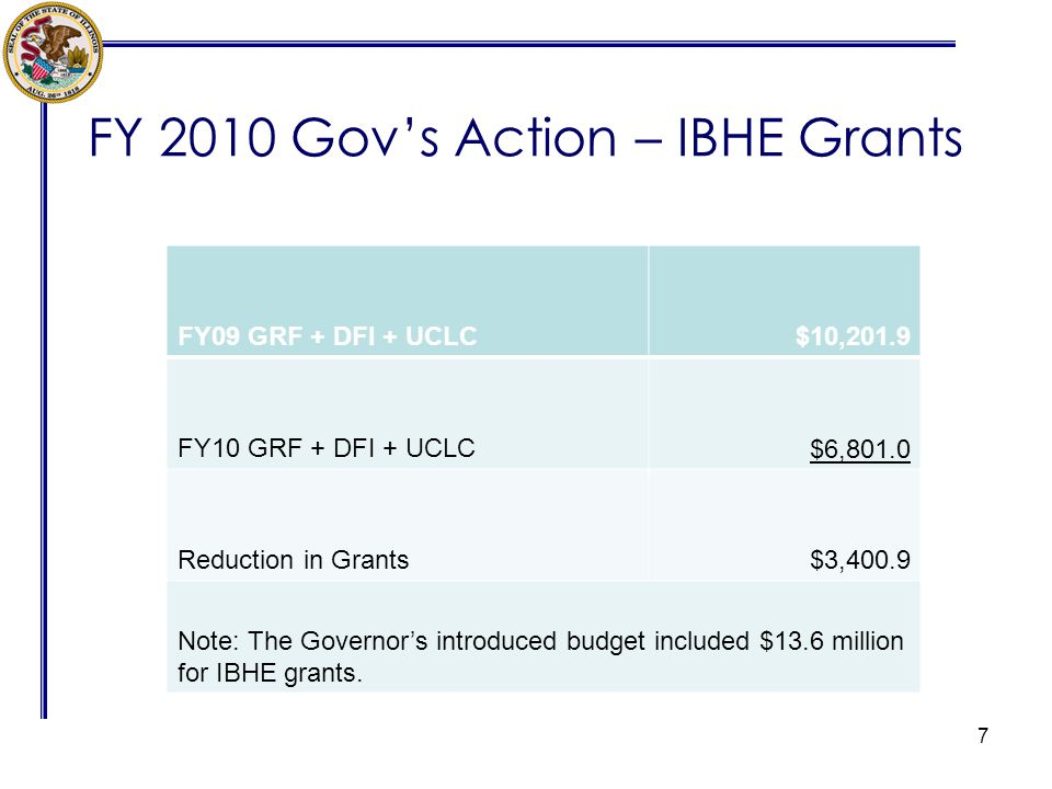 FY 2010 Govs Action – IBHE Grants 7 FY09 GRF + DFI + UCLC$10,201.9 FY10 GRF + DFI + UCLC$6,801.0 Reduction in Grants$3,400.9 Note: The Governors intro