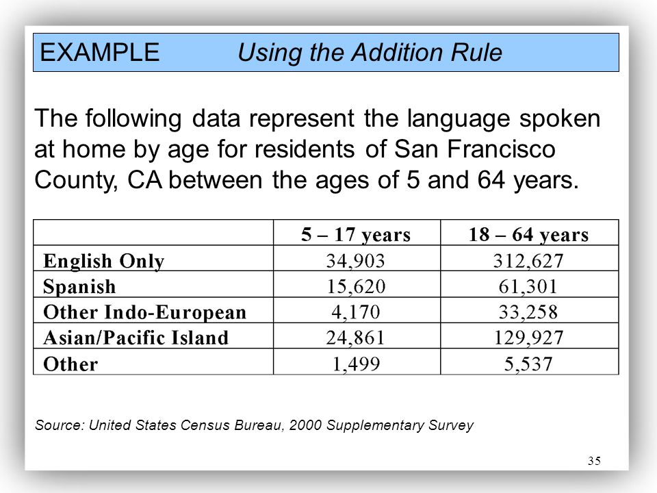 35 EXAMPLEUsing the Addition Rule The following data represent the language spoken at home by age for residents of San Francisco County, CA between th