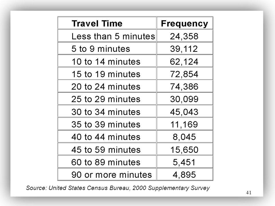 41 Source: United States Census Bureau, 2000 Supplementary Survey