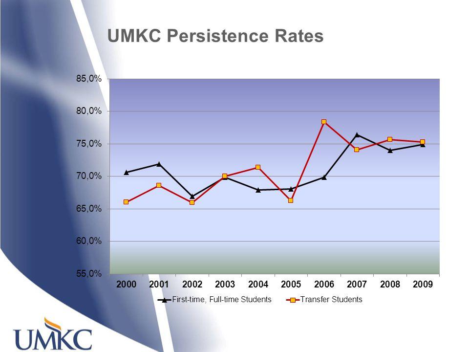 UMKC Persistence Rates