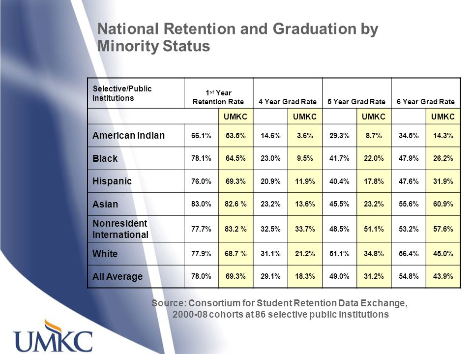 Selective/Public Institutions 1 st Year Retention Rate4 Year Grad Rate5 Year Grad Rate6 Year Grad Rate UMKC American Indian 66.1%53.5%14.6%3.6%29.3%8.7%34.5%14.3% Black 78.1%64.5%23.0%9.5%41.7%22.0%47.9%26.2% Hispanic 76.0%69.3%20.9%11.9%40.4%17.8%47.6%31.9% Asian 83.0%82.6 %23.2%13.6%45.5%23.2%55.6%60.9% Nonresident International 77.7%83.2 %32.5%33.7%48.5%51.1%53.2%57.6% White 77.9%68.7 %31.1%21.2%51.1%34.8%56.4%45.0% All Average 78.0%69.3%29.1%18.3%49.0%31.2%54.8%43.9% Source: Consortium for Student Retention Data Exchange, 2000-08 cohorts at 86 selective public institutions National Retention and Graduation by Minority Status