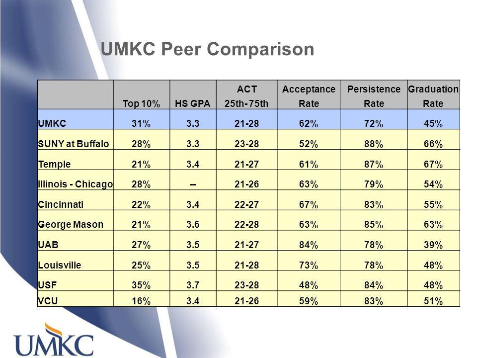 UMKC Peer Comparison ACTAcceptancePersistenceGraduation Top 10%HS GPA25th- 75thRate UMKC31%3.321-2862%72%45% SUNY at Buffalo28%3.323-2852%88%66% Temple21%3.421-2761%87%67% Illinois - Chicago28%--21-2663%79%54% Cincinnati22%3.422-2767%83%55% George Mason21%3.622-2863%85%63% UAB27%3.521-2784%78%39% Louisville25%3.521-2873%78%48% USF35%3.723-2848%84%48% VCU16%3.421-2659%83%51%