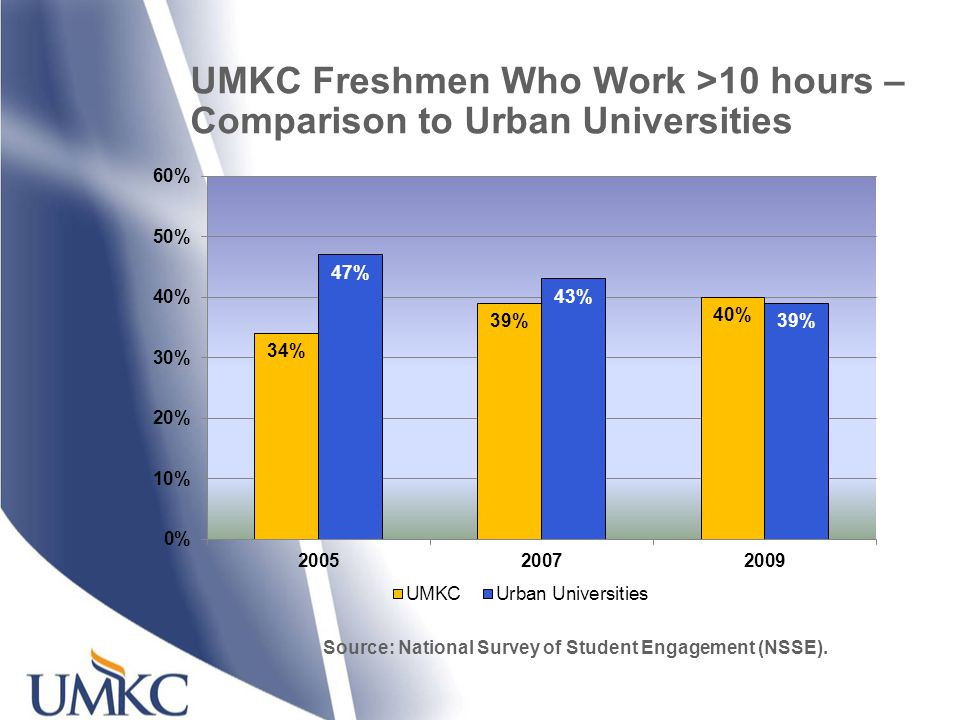 UMKC Freshmen Who Work >10 hours – Comparison to Urban Universities Source: National Survey of Student Engagement (NSSE).