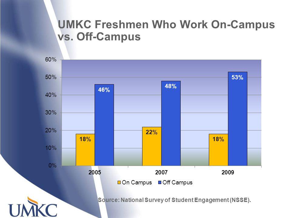 UMKC Freshmen Who Work On-Campus vs.