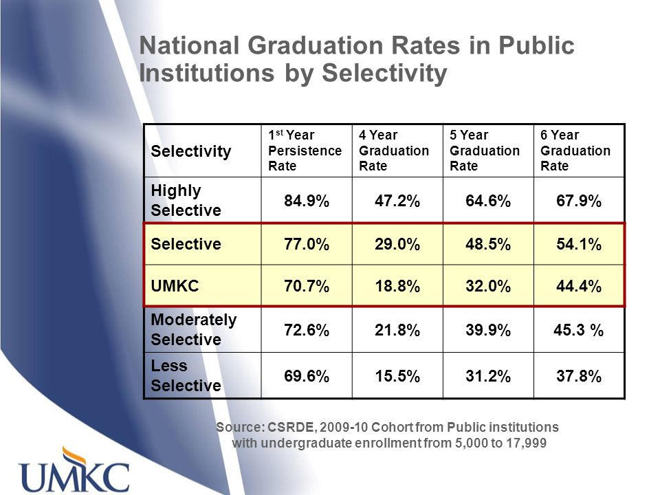 Source: CSRDE, 2009-10 Cohort from Public institutions with undergraduate enrollment from 5,000 to 17,999 Selectivity 1 st Year Persistence Rate 4 Year Graduation Rate 5 Year Graduation Rate 6 Year Graduation Rate Highly Selective 84.9%47.2%64.6%67.9% Selective77.0%29.0%48.5%54.1% UMKC70.7%18.8%32.0%44.4% Moderately Selective 72.6%21.8%39.9%45.3 % Less Selective 69.6%15.5%31.2%37.8% National Graduation Rates in Public Institutions by Selectivity