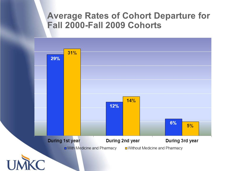 Average Rates of Cohort Departure for Fall 2000-Fall 2009 Cohorts