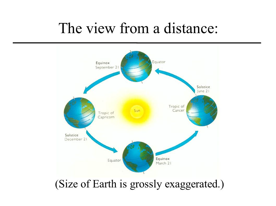 The view from a distance: (Size of Earth is grossly exaggerated.)
