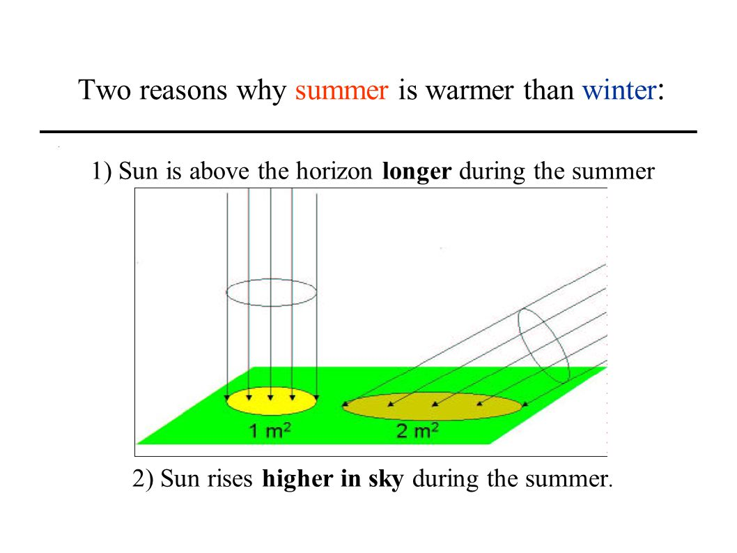 Two reasons why summer is warmer than winter : 1) Sun is above the horizon longer during the summer 2) Sun rises higher in sky during the summer.