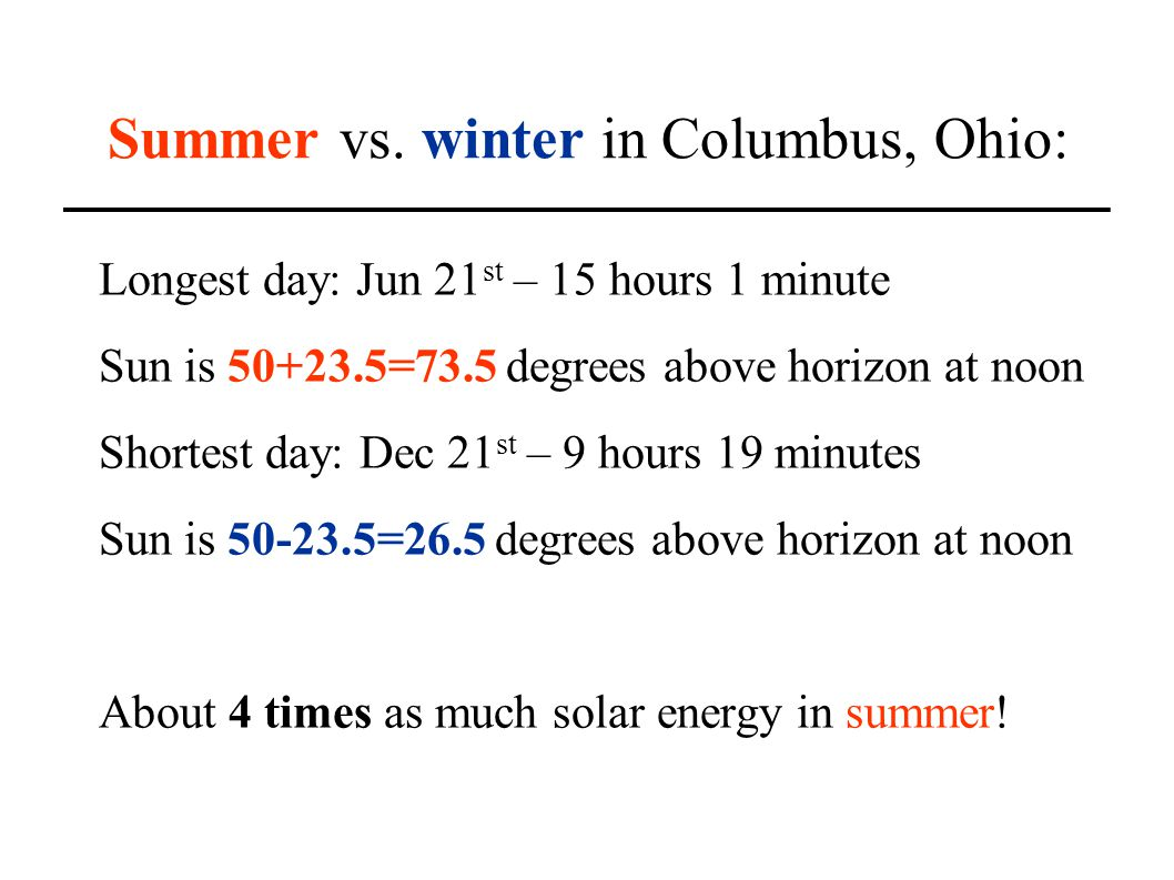 Summer vs. winter in Columbus, Ohio: Longest day: Jun 21 st – 15 hours 1 minute Sun is 50+23.5=73.5 degrees above horizon at noon Shortest day: Dec 21