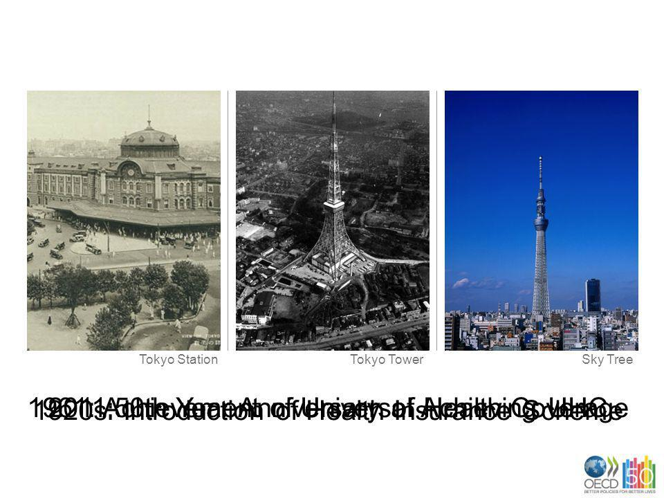 1920s: Introduction of Health Insurance Scheme 1961: Achievement of Universal Health Coverage2011:50th Year Anniversary of Achieving UHC Tokyo StationTokyo TowerSky Tree
