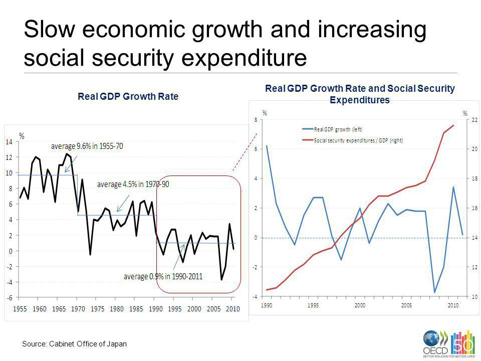 Slow economic growth and increasing social security expenditure Real GDP Growth Rate Real GDP Growth Rate and Social Security Expenditures Source: Cab